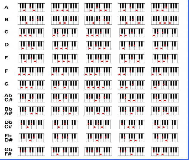 Basic Piano Chords Education Pinterest Pianos Piano Sheet And