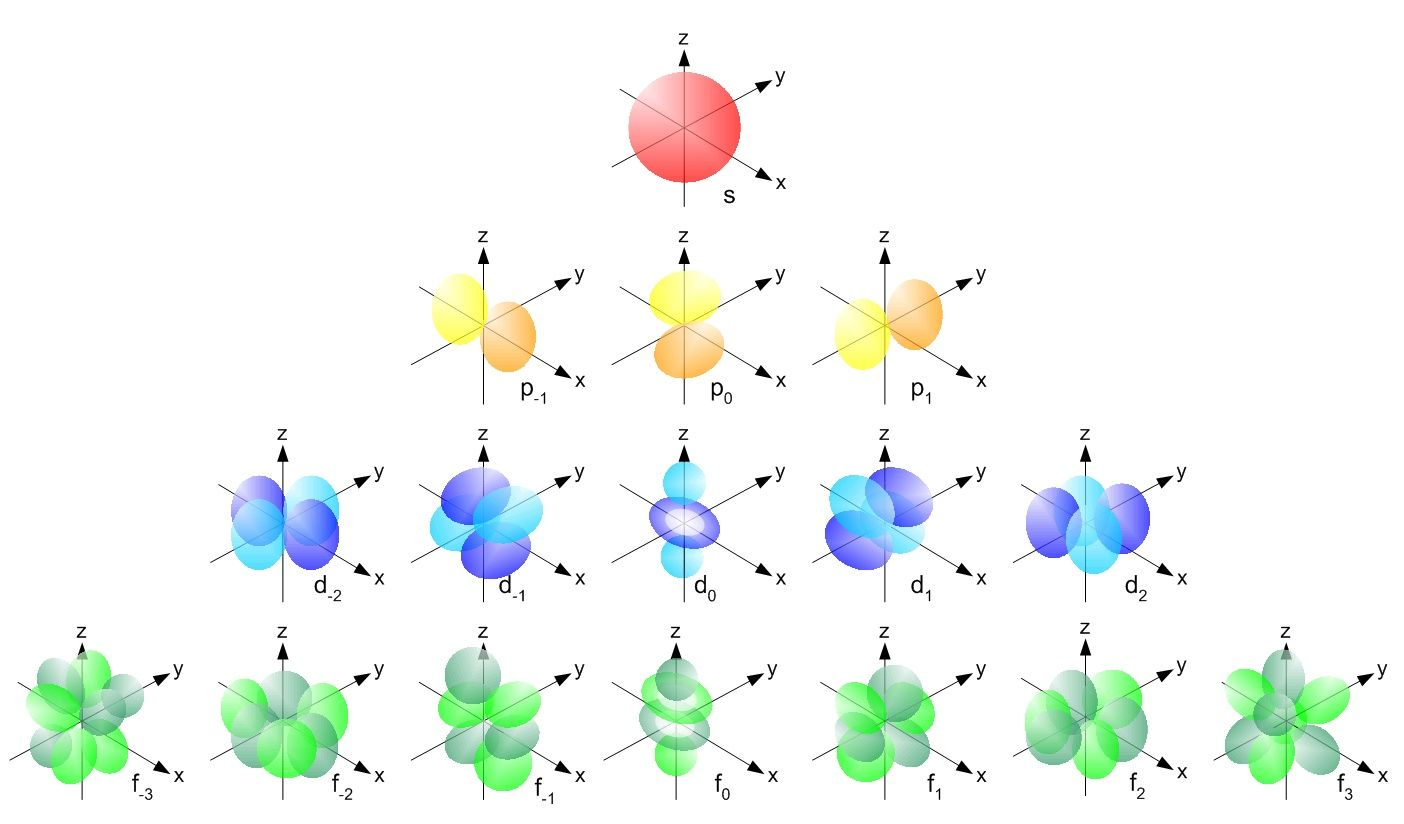 Visualizing Electron Orbitals An Atomic Orbital Is A