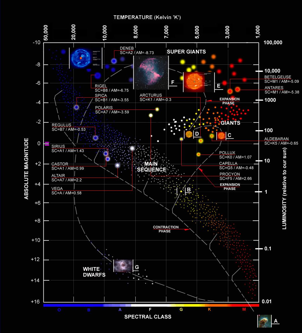 Hertzsprung-Russell diagram, cycle of stars. | ASTROfan ... on