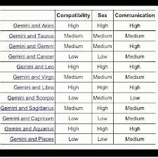 compatible signs for gemini chart