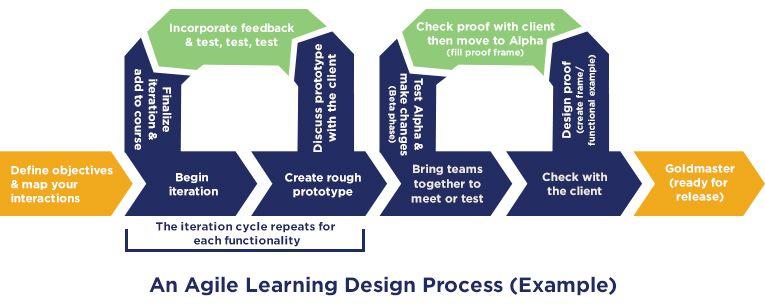 Agile Learning Design Flowchart Learning Design Instructional Design Learning And Development