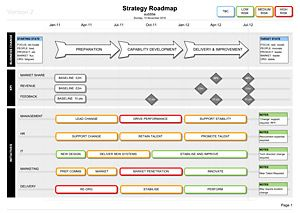 Strategy Roadmap Template Visio  Template Business And Project
