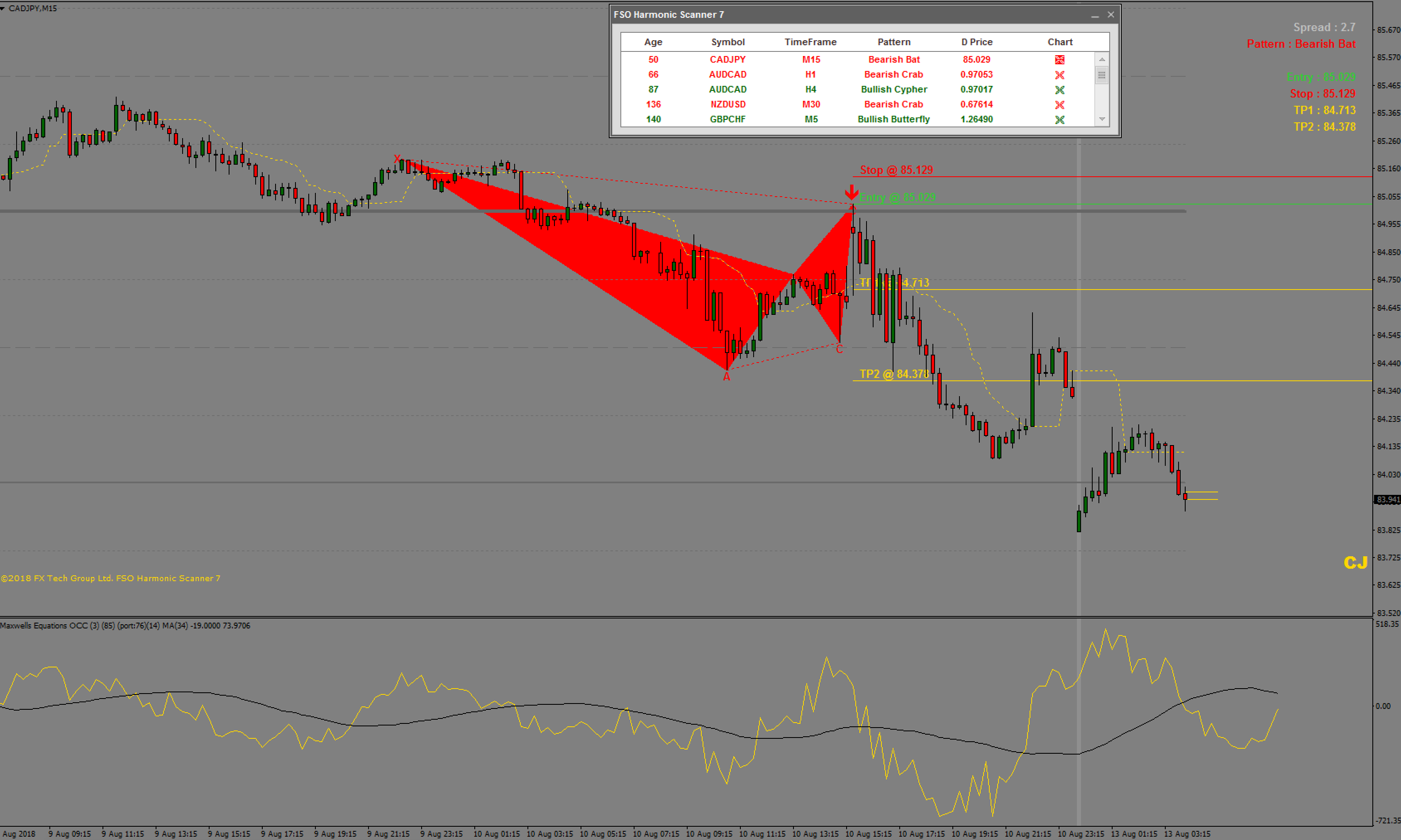 Harmonic Pattern Forex Indicator with 90% accuracy to
