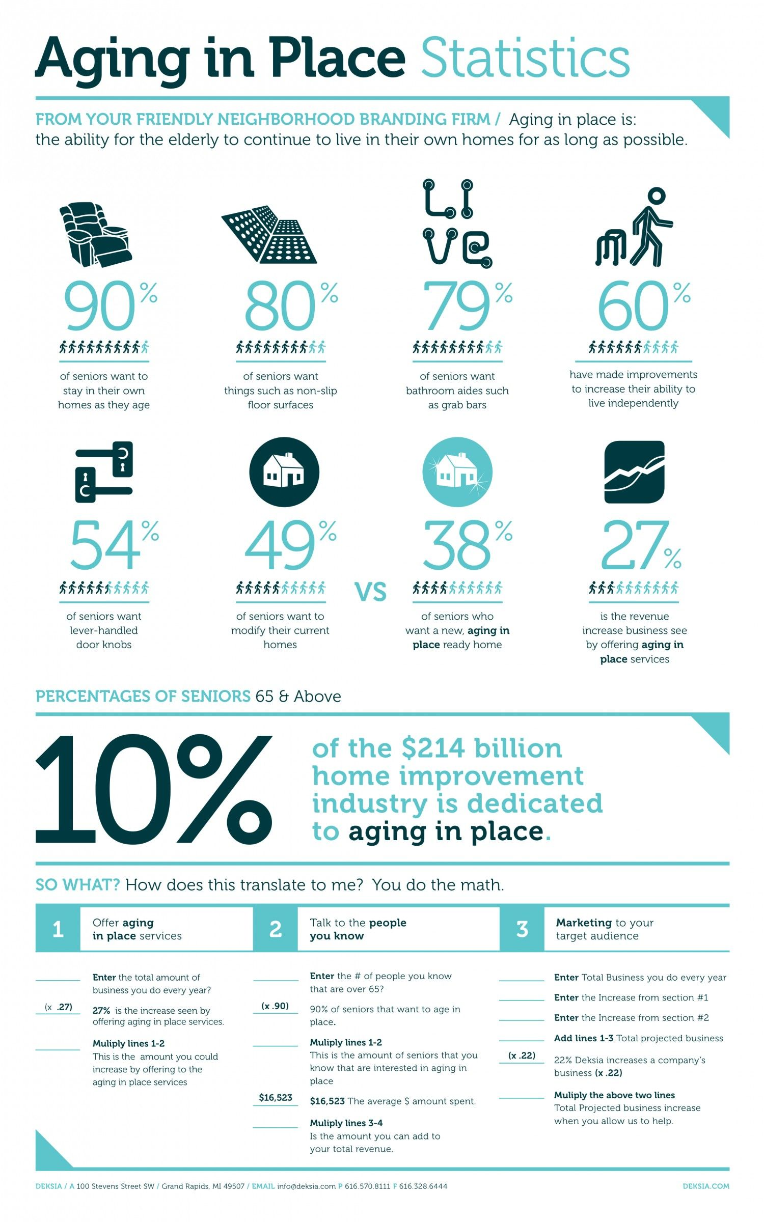 Aging In Place Statistics #aginginplaceqca #homewithoutage