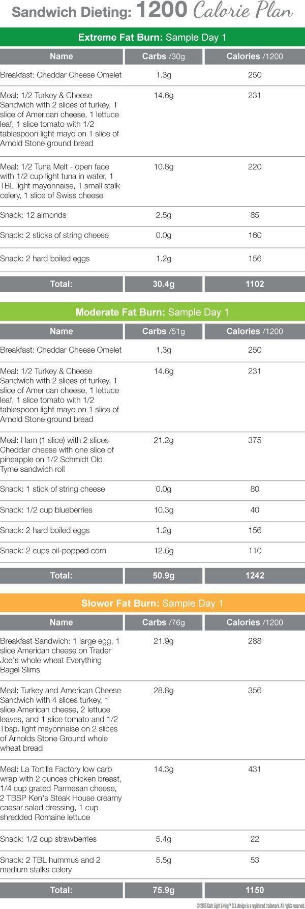 Fat burning glutamine