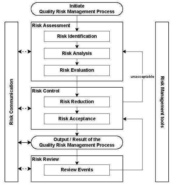 process flow diagram change management change control process flow chart change management process flow  change control process flow chart