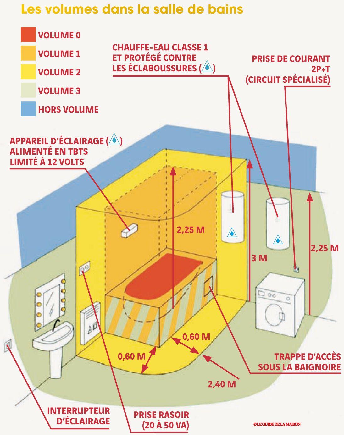 S curit lectrique dans une salle d 39 eau mat riaux - Volume d eau pour une douche ...