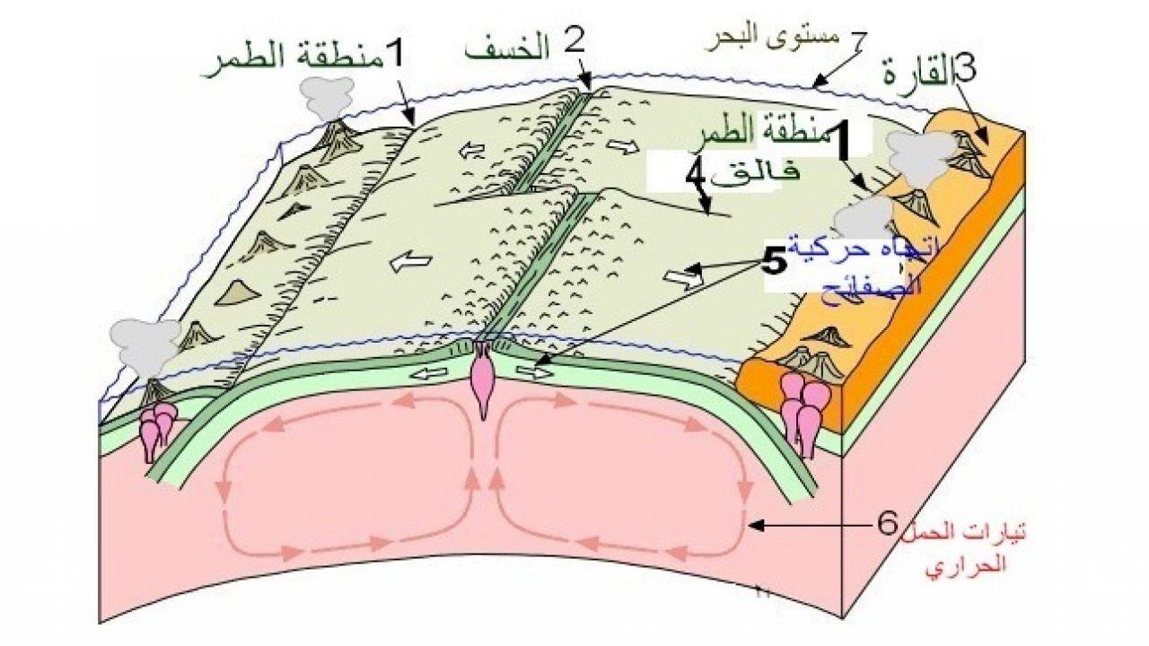 تعريف تيارات الحمل الحراري Earth Science Convection Currents Science