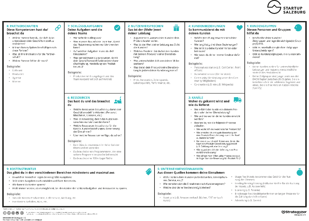 Business Model Canvas Beispiel Model bewerbung