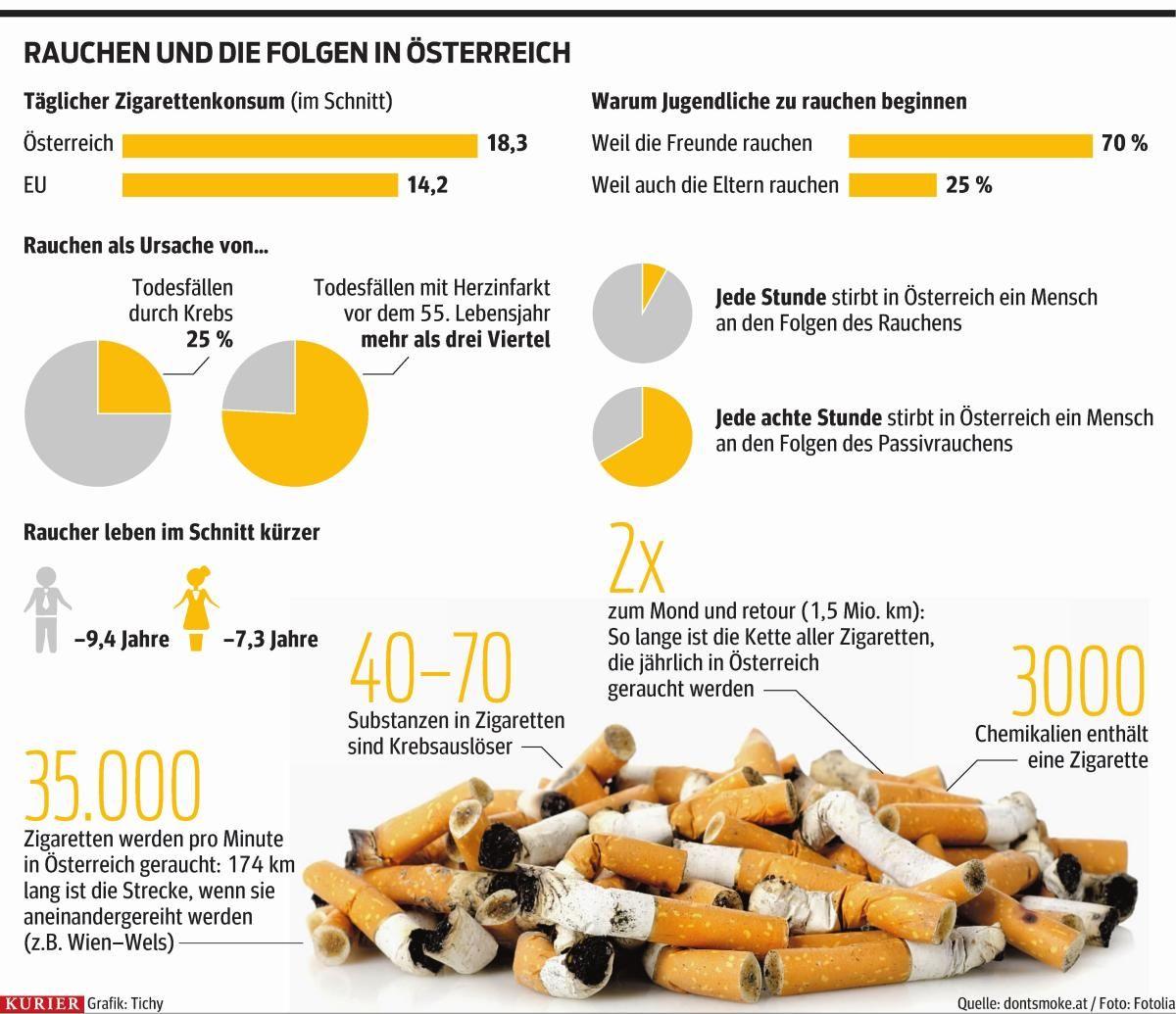 rauchen und die folgen in Österreich. http://kurier.at/infografik