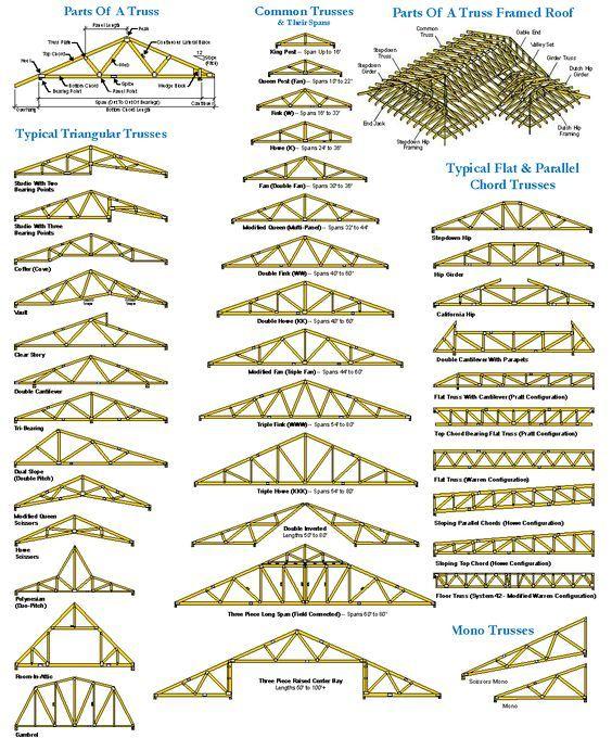 Fermes De Toit Roof Truss Design Roof Trusses Roof Structure
