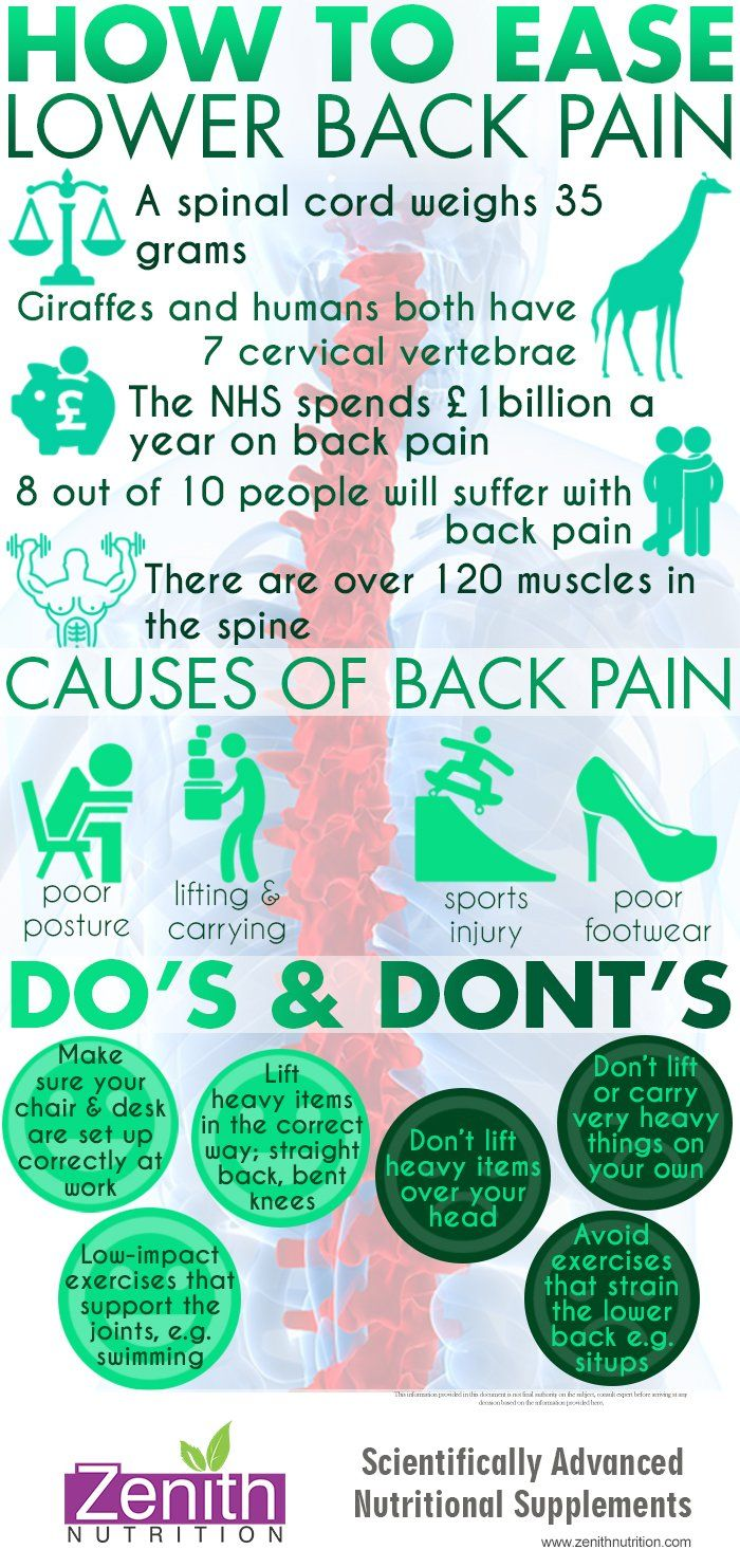 Do's and Don'ts of Lower-Back Pain Exercises advise