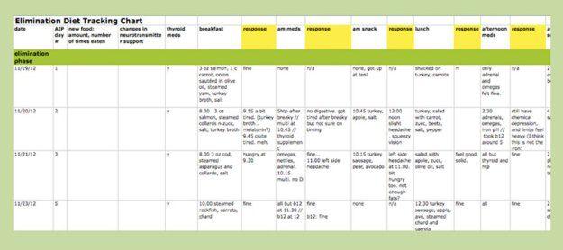 AIP Elimination Diet Spreadsheet Template detox Pinterest