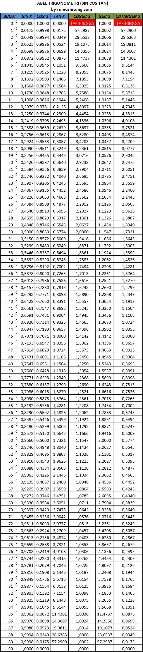 Tabel Trigonometri Lengkap : tabel, trigonometri, lengkap