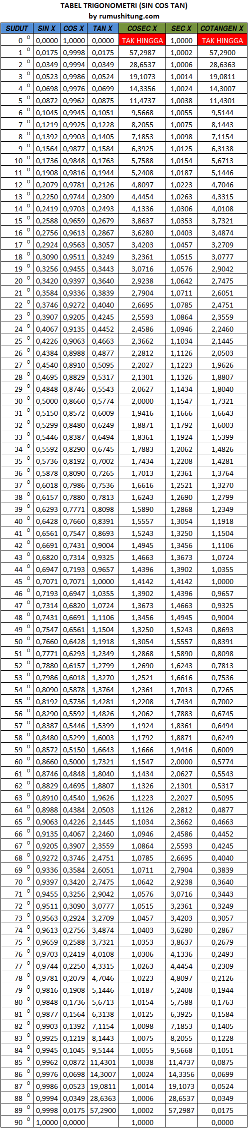 Tabel Trigonometri Sin Cos Tan  Math    Sin Cos And Math