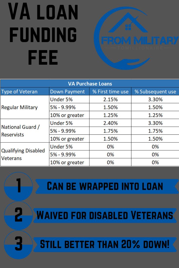 Va Loan Closing Costs Va Loan Loan Closing Costs