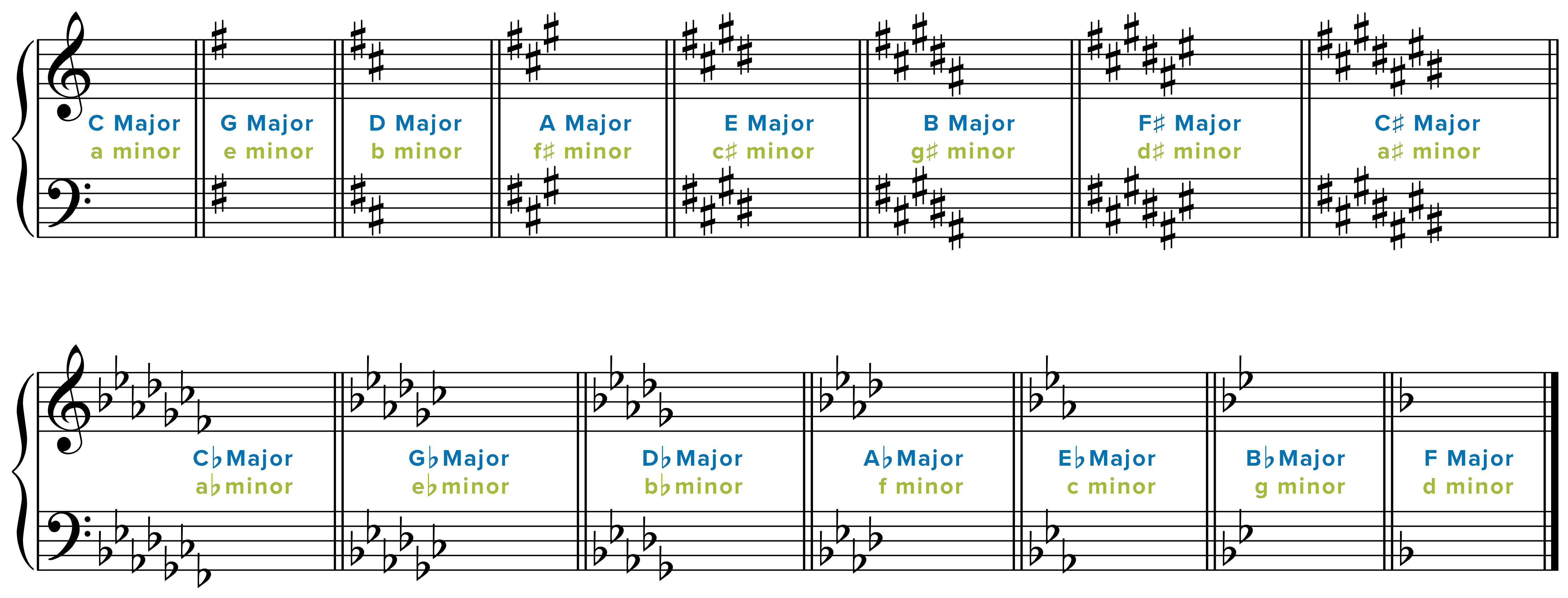 10 Tips and Tricks for Sight Reading Music | Reading music ...