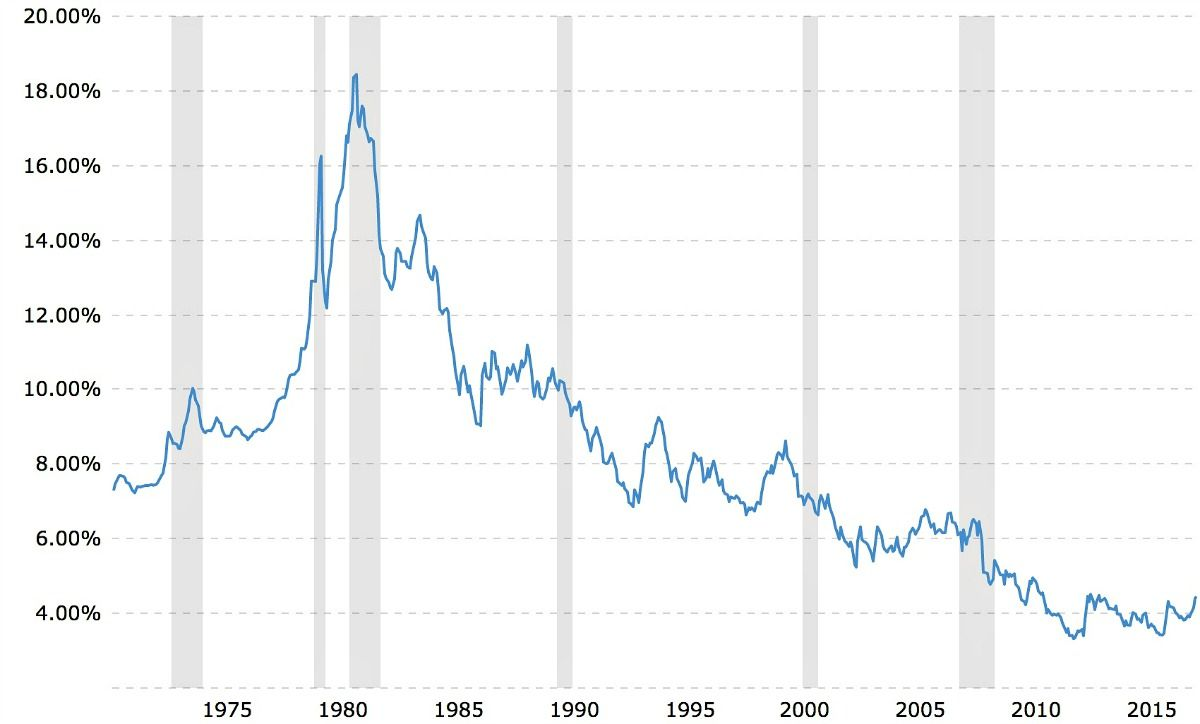 30 Year Fixed Mortgage Historical Chart Home Ownership Real Estate Tips Interest Rates