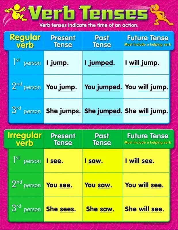 Verbs Tenses English Writing Poster Learning Clroom Chart T38165 Teachers