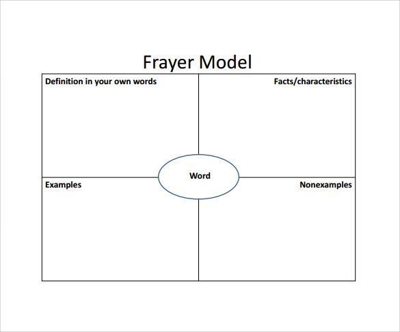 Frayer Model Template Character Traits  Frayer Model   Download