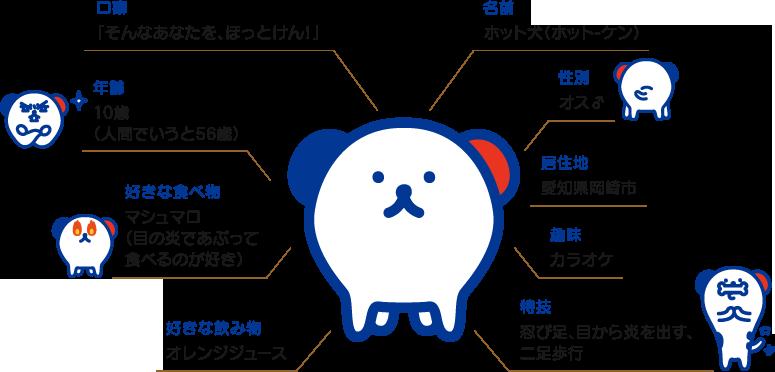 ホット犬 ホットスタッフ 企業キャラクター ブランディング デザイン 勉強