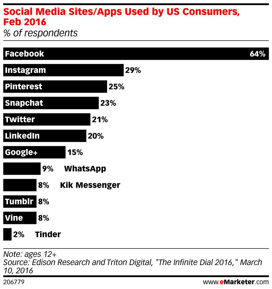 Snapchat shows biggest growth in #socialmedia use  | Social
