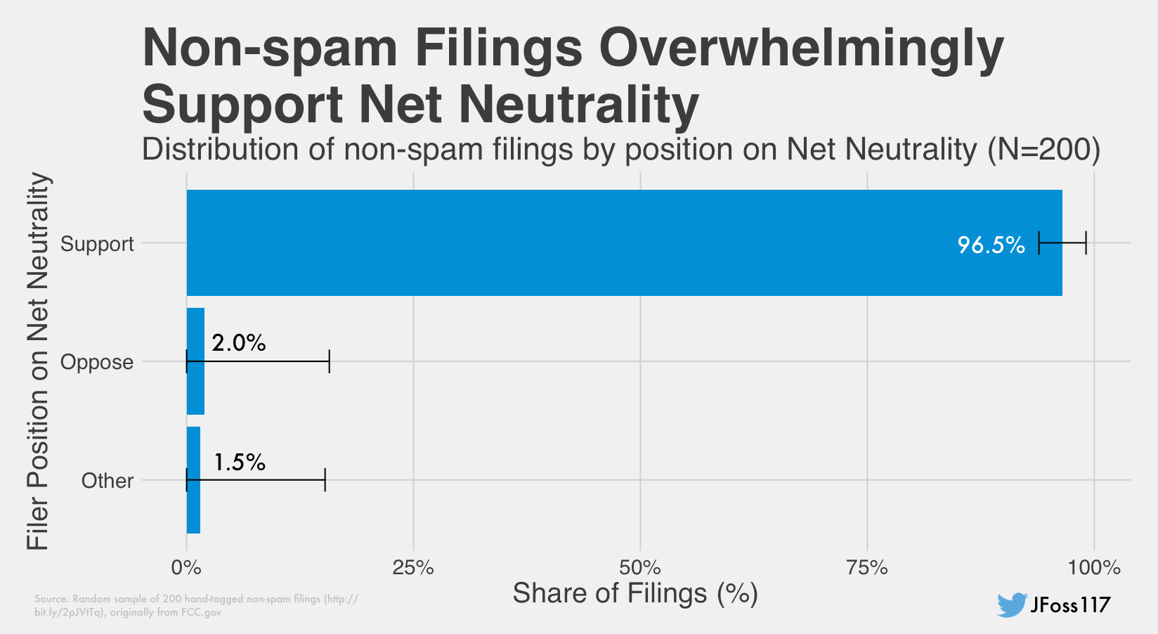 Last week, we reported that tens of thousands of fraudulent comments had been filed in favor Ajit Pai's proposal to roll back net neutrality rules, using text taken from the Center for Individual Freedom (though, according to the CFIF, they aren't behind the fake comments). We spoke to several people who had comments filed under their names and addresses, as did reporters from other outlets, and several more supposed commenters responded to our emails after publication saying they hadn't…