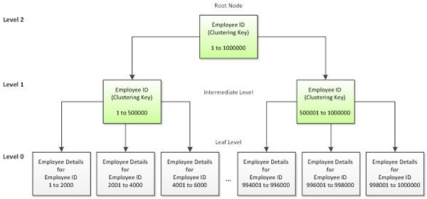 Effective Clustered Indexes Learn Sql Index Effective