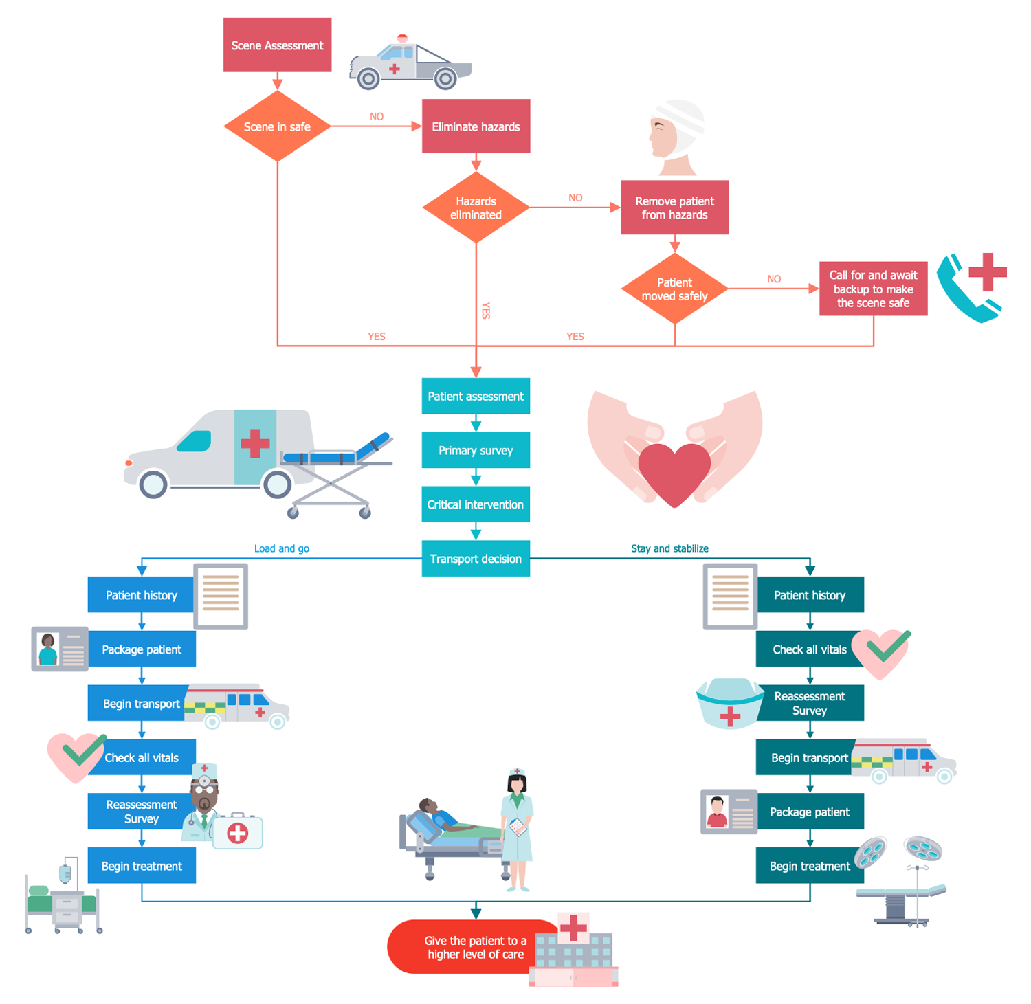 Pin on Business Processes — Healthcare Management Workflow