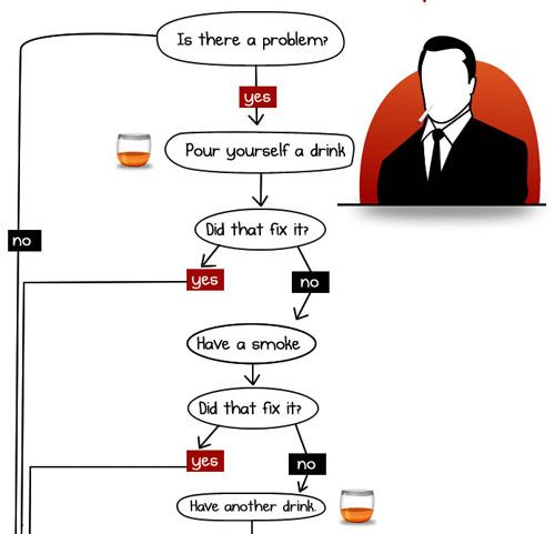 What would Don Draper do? \/ A flowchart from The Oatmeal on what - what is a flowchart
