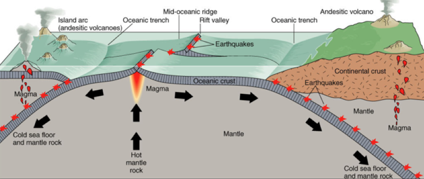 Gallery Plate Tectonics Diagram Life Right Now Pinterest Plate