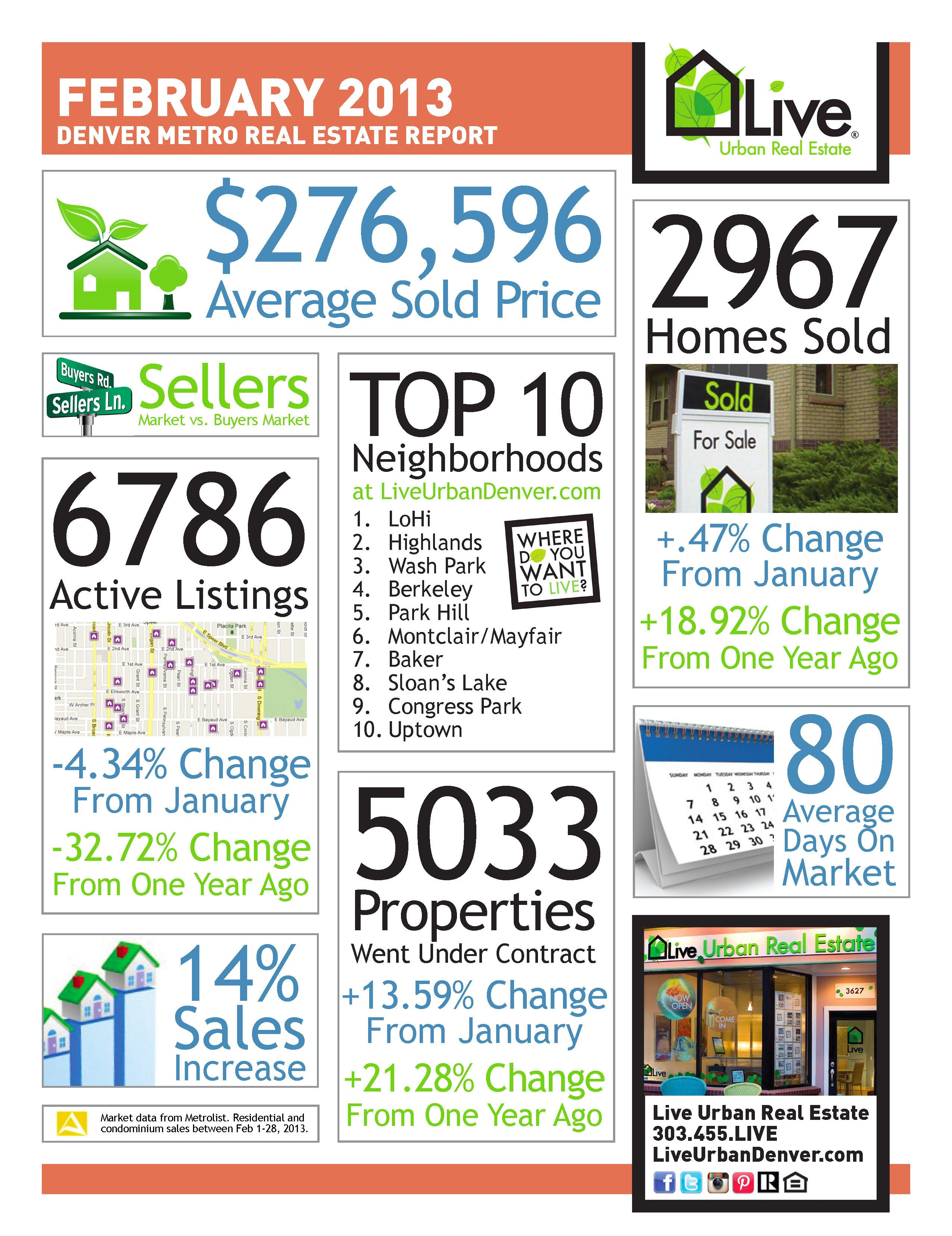 Denver S Real Estate Market Continues To Show Strength Real Estate Postcards Denver Real Estate Real Estate Marketing