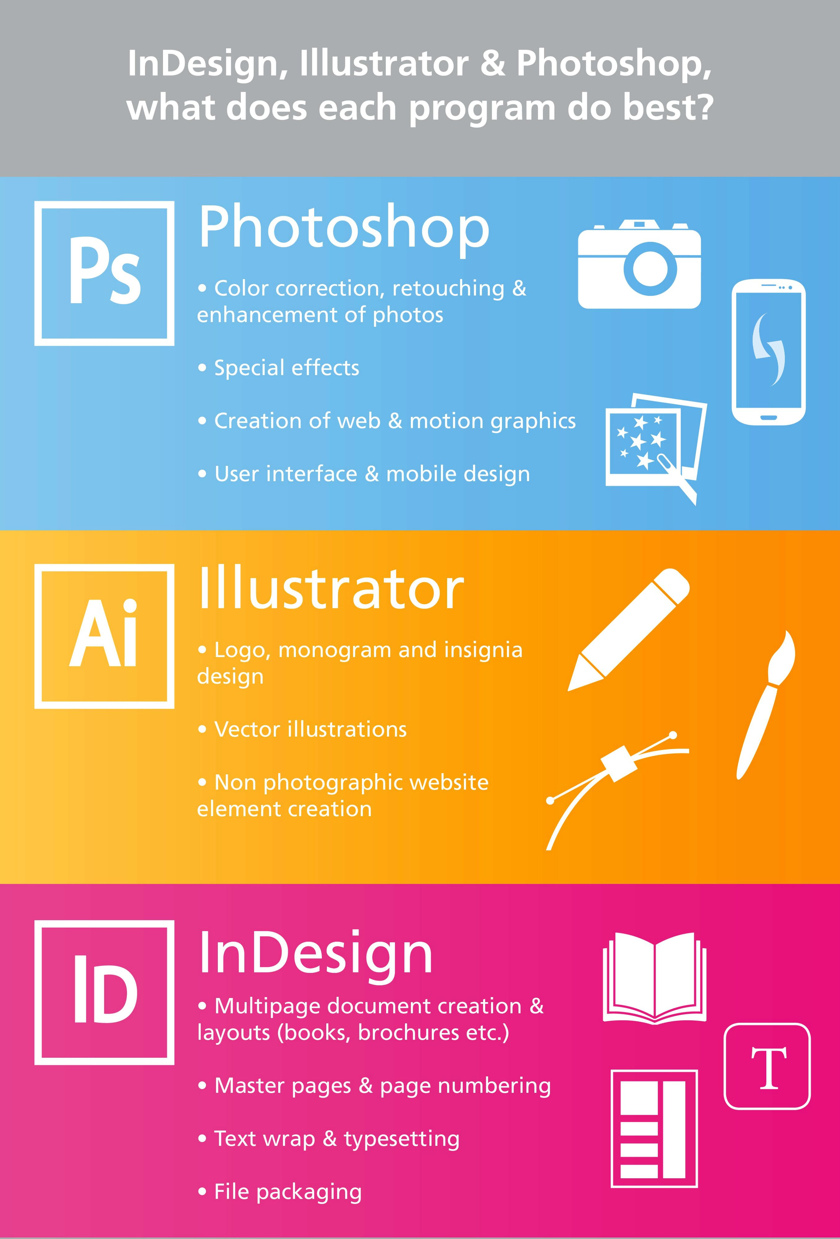 Adobe Indesign Illustrator Photoshop What Does Each Design Program Do Best Learning Graphic Design Graphic Design Tips Graphic Design Tutorials