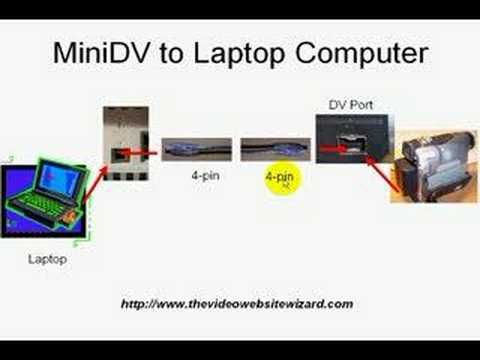 How To Transfer Videos On Minidv Tapes To Computer Computer Tapes Transfer