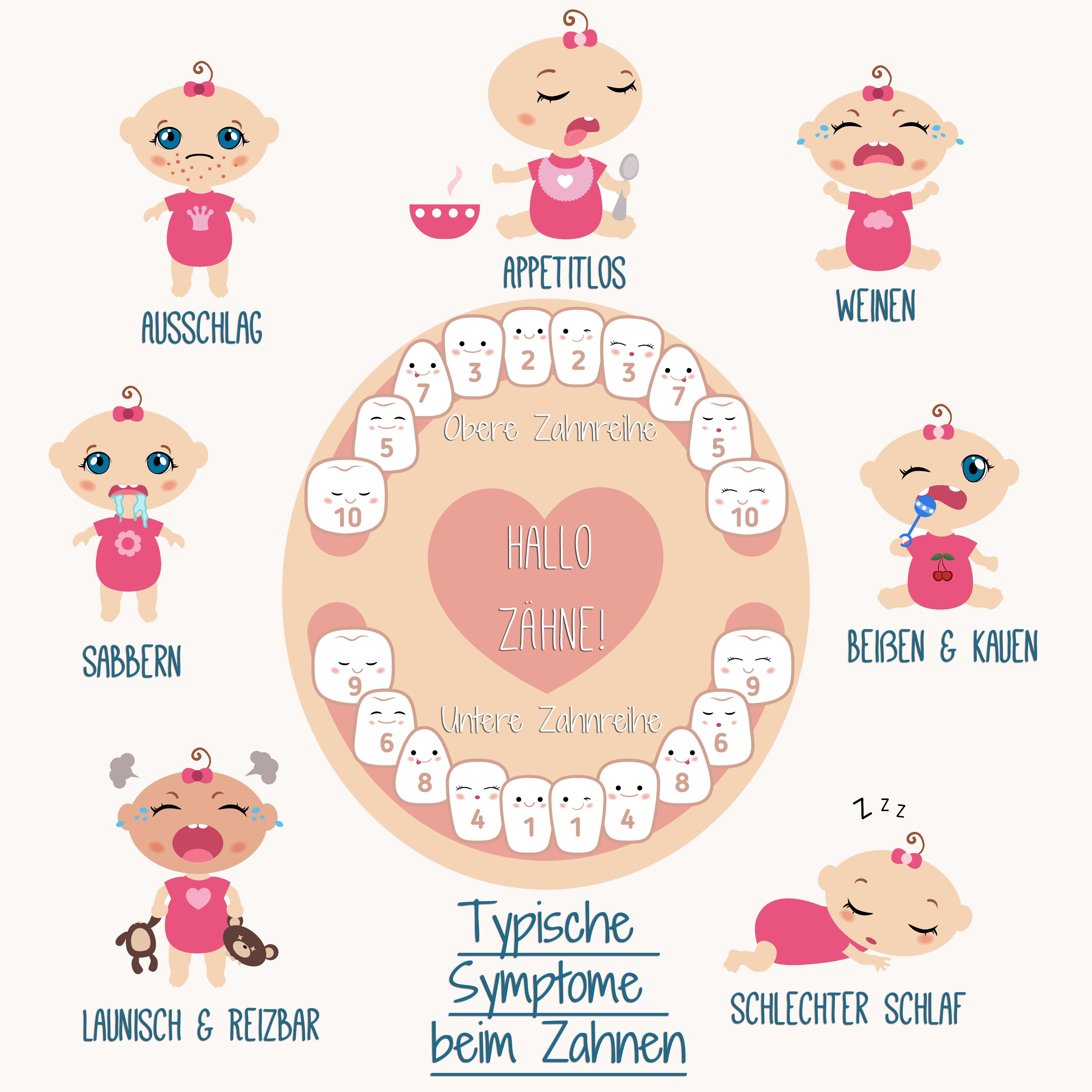 Ausschlag Baby Zahnen