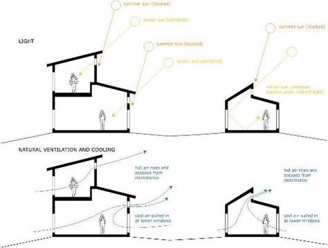 This diagram shows the movement of natural ventilation