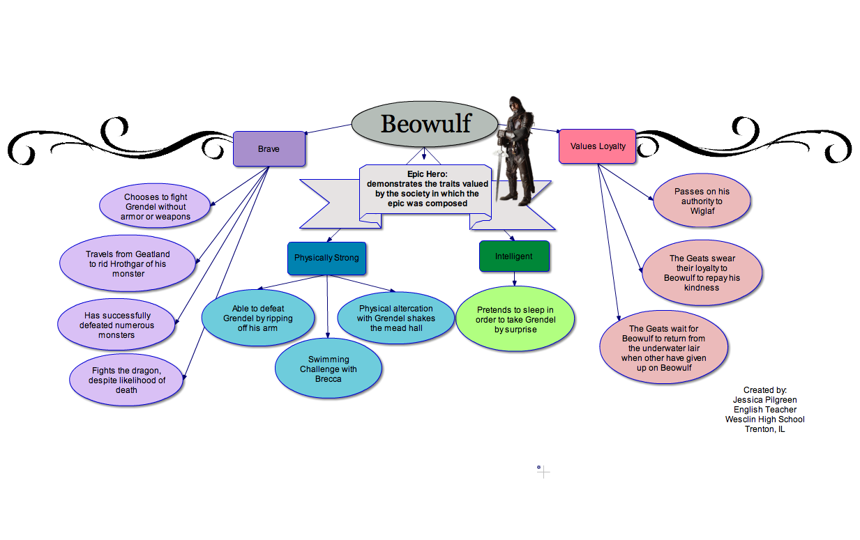 Image Result For Concept Map Of Beowulf