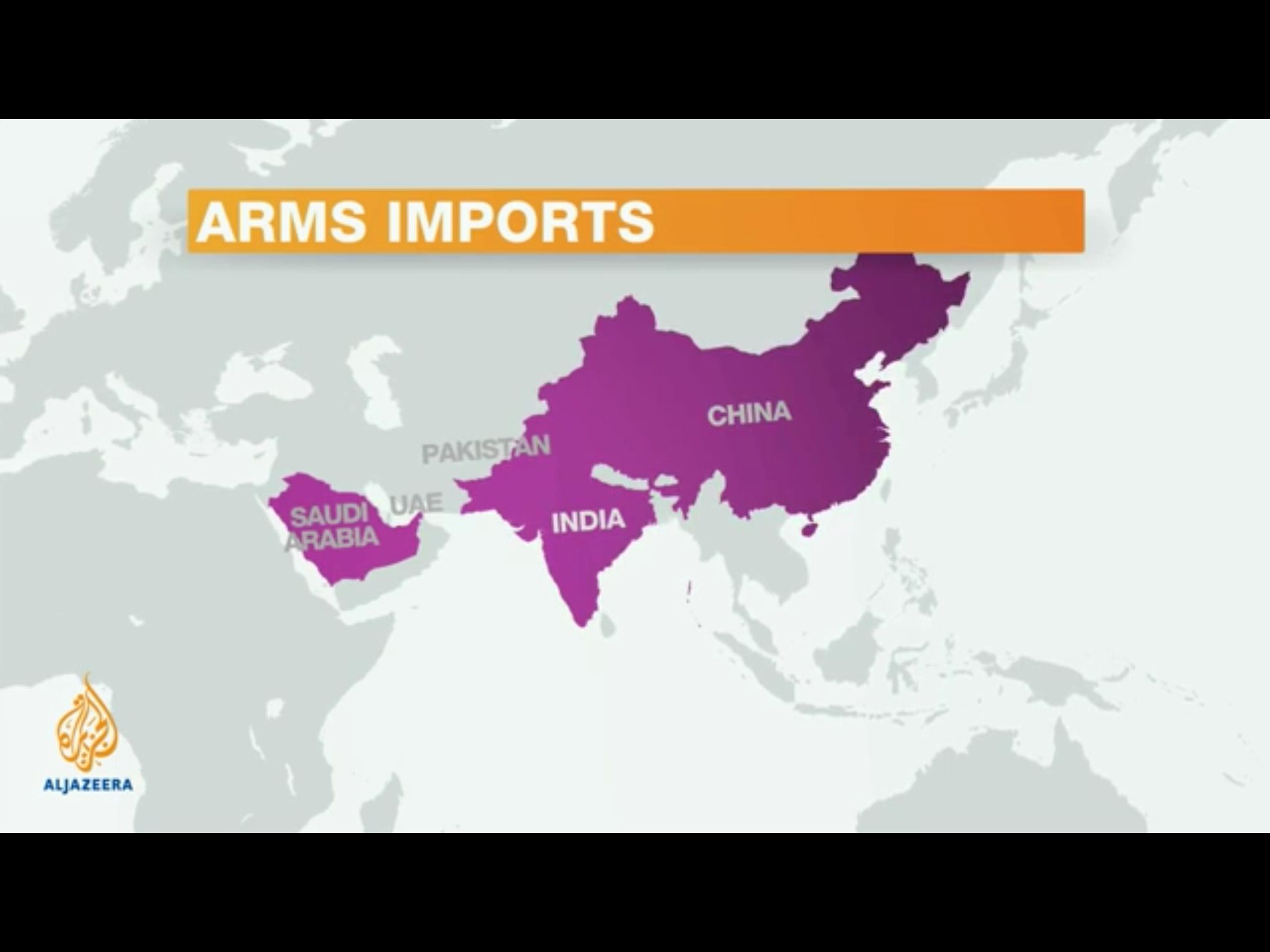 Top arms imports