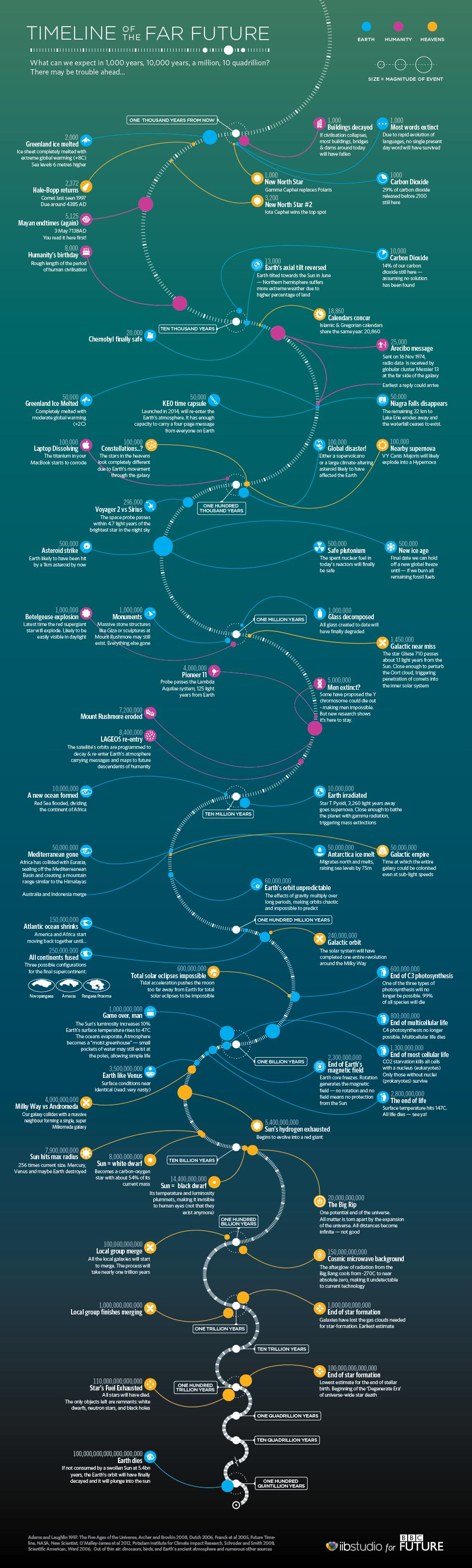 The Future Of Earth Future Timeline Far Future Astronomy