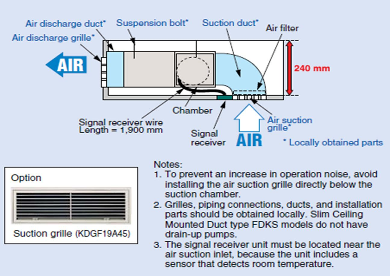 Fantastic 4mxs32gvju Daikin Wiring Diagram Ideas