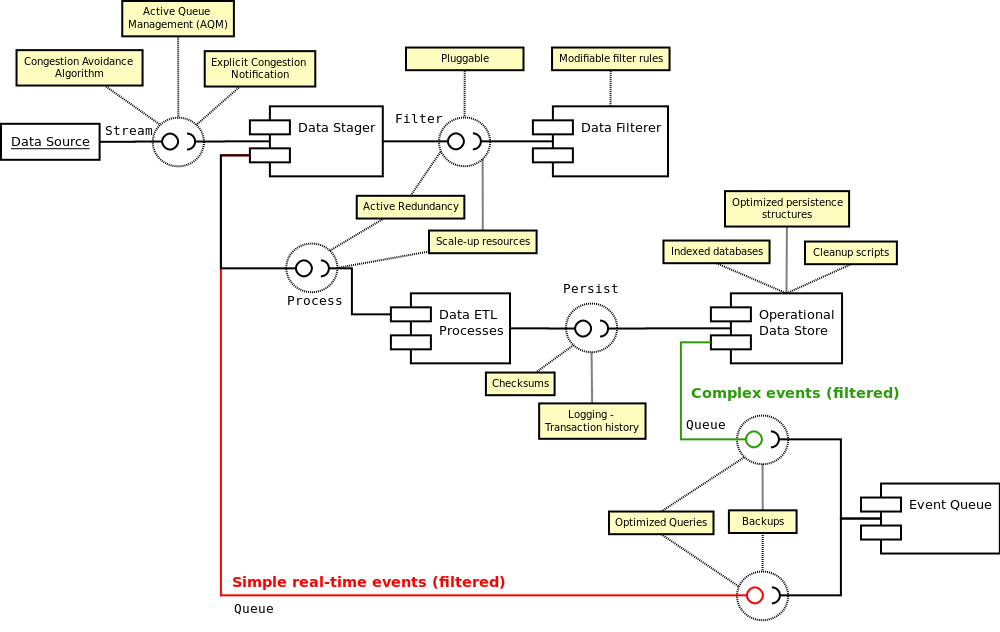 Algorithmic Trading System Architecture System