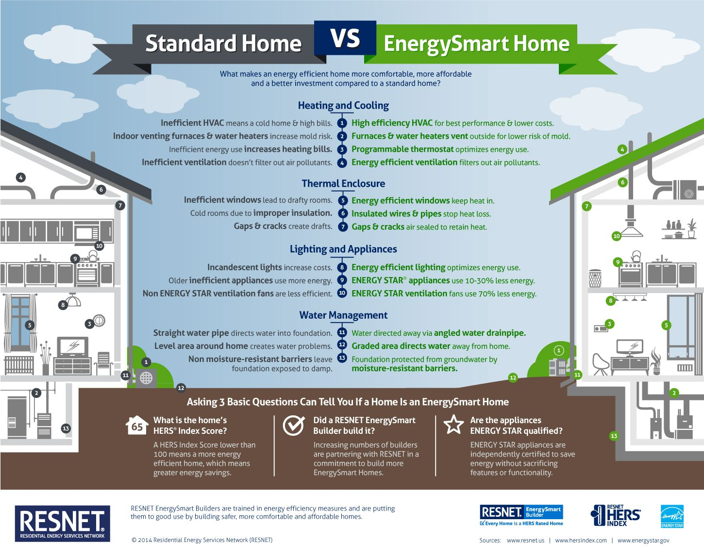 Standard Home Vs Energysmart Home Infographic Energy Save