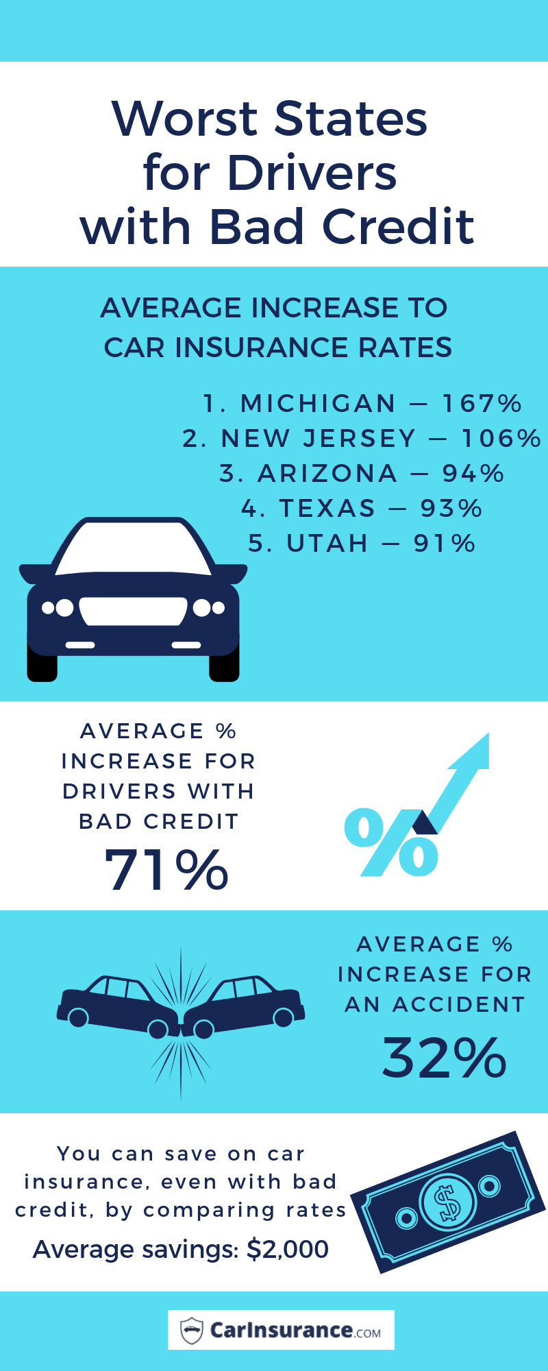 Worst States For Drivers With Bad Credit Good Credit Bad Credit Credit Reporting Agencies