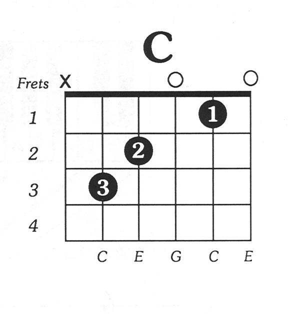 Cmaj Free Guitar Chord Chartg 576628 Pixels C Major Guitar