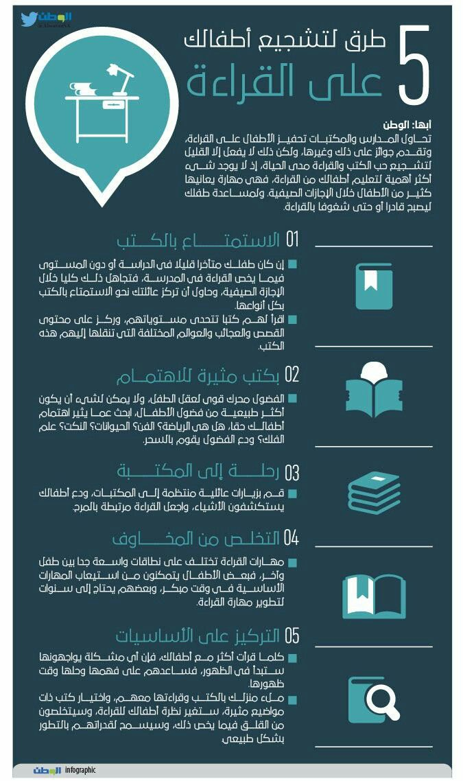 Pin By Ahmed Al Refaae On Reading Baby Education Kids And Parenting Infographic