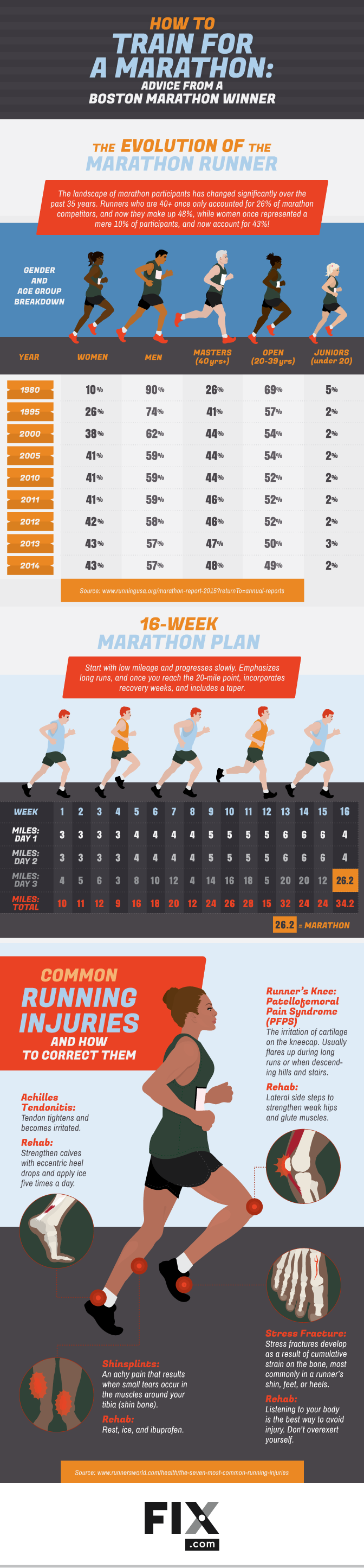 How to Train for a Marathon #Infographic