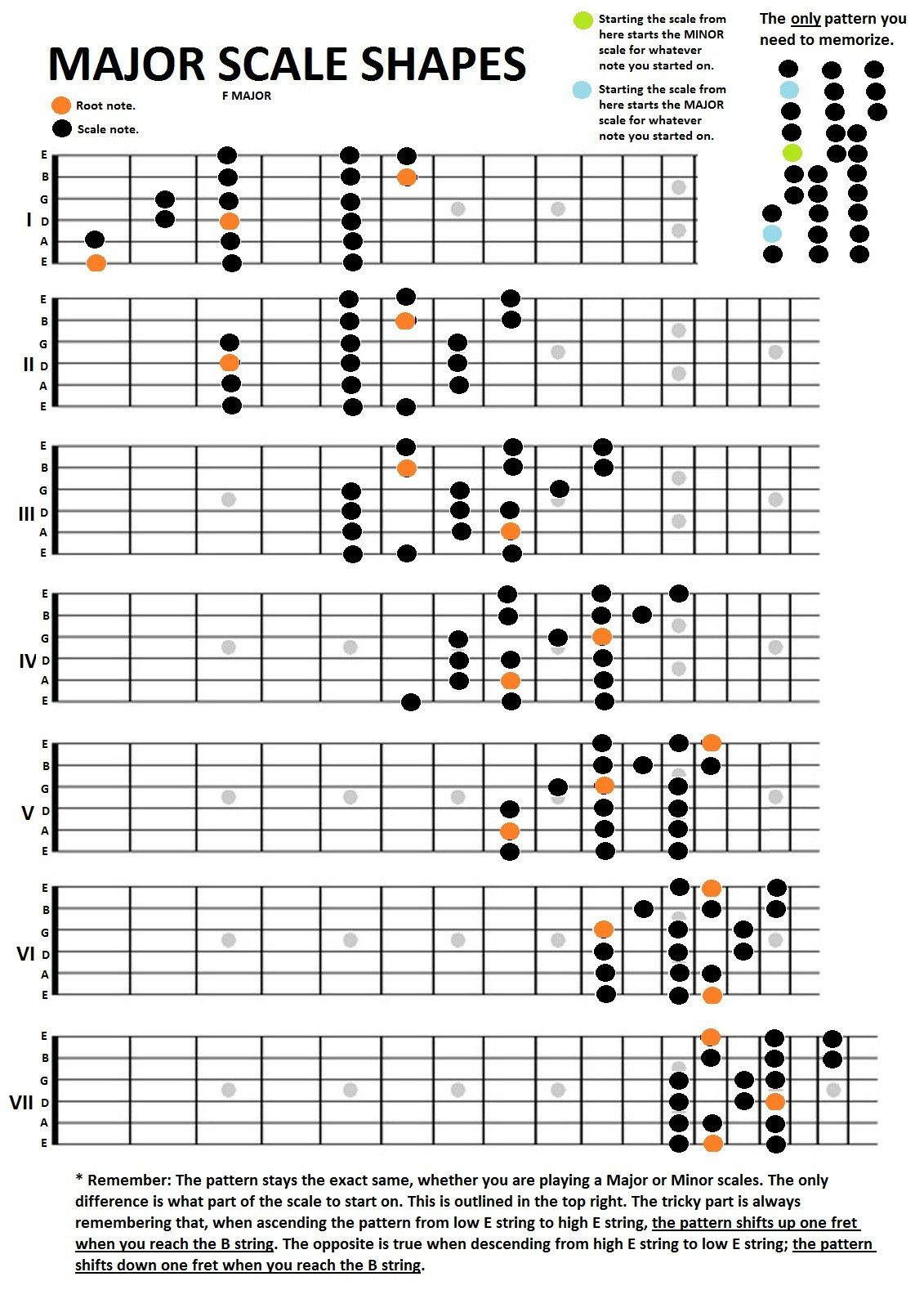 Guitar Scales Infographic Buscar Con Google Guitar Stuff