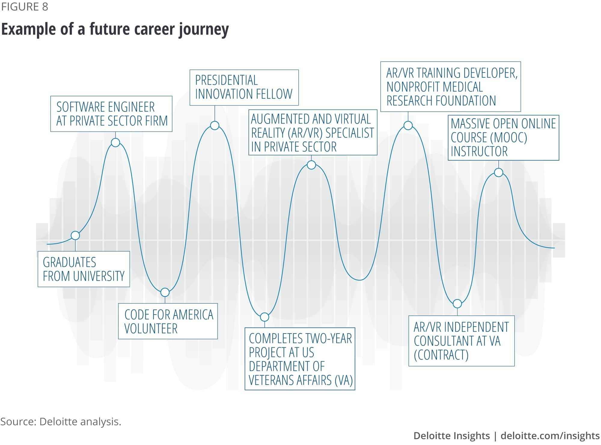 Example of a future career journey government jobs