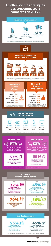 infographie   les pratiques des consommateurs connect u00e9s en