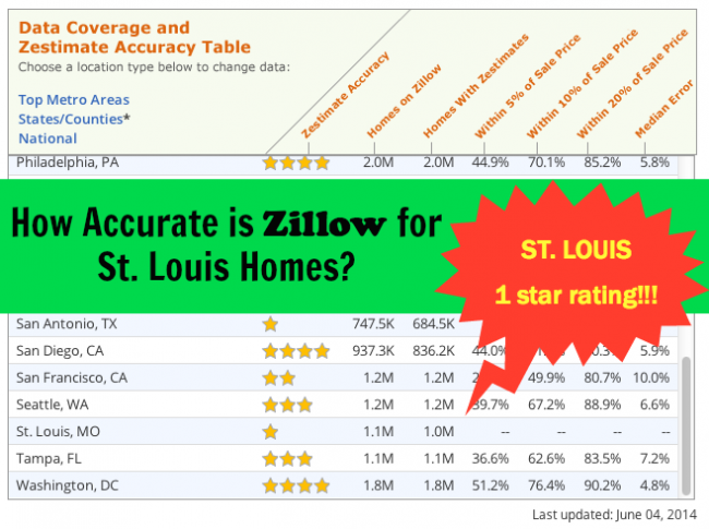 How Accurate Is Zillow For St Louis Home Values Arch City Homes